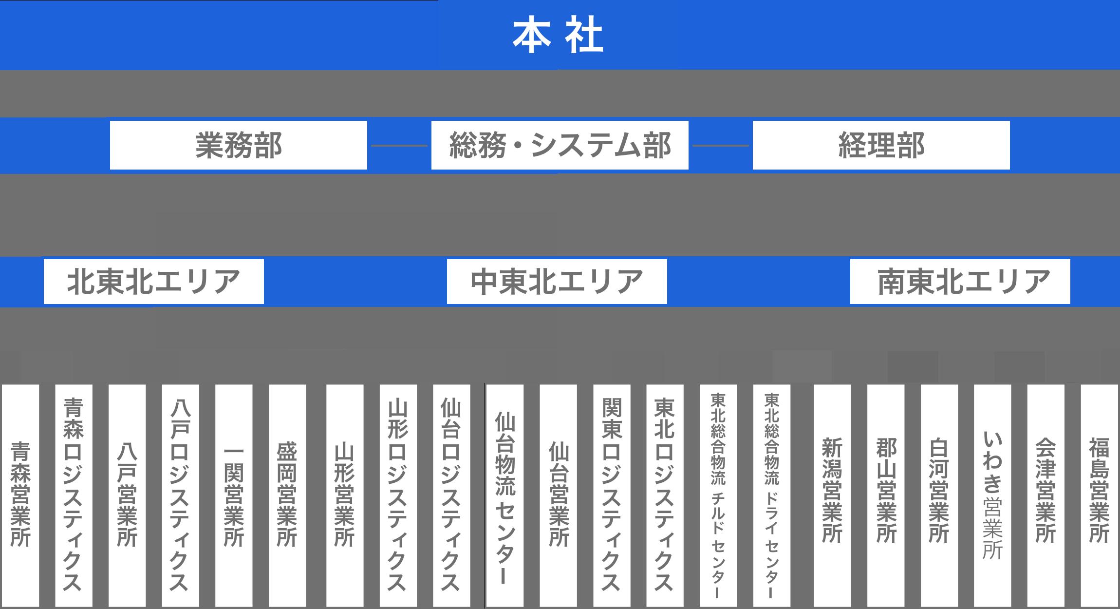 ビー・アイ運送 組織図
